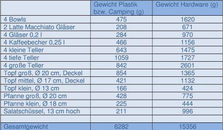 Der Gewichtsvergleich zwischen Plastik und normalem Geschirr spricht eine deutliche Sprache.